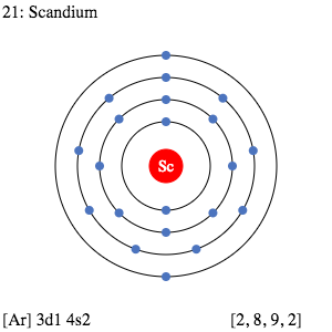 Dot Diagram For Copper