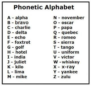 military alphabet call signs chart   Military Call Signs For ...