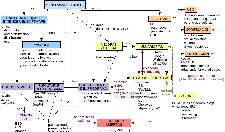 Coches manuales software diseno grafico linux - Programas de diseno para mac ...