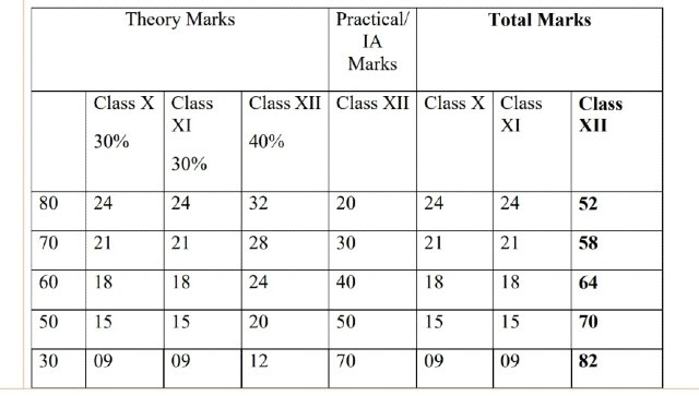 Broad distribution of marks assigned to various components on the basis of which final marks for CBSE Class 12 Board results will be calculated