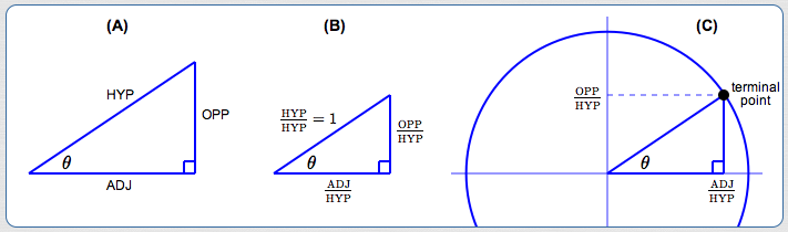 Compatibility of the Right Triangle and Unit Circle Approaches