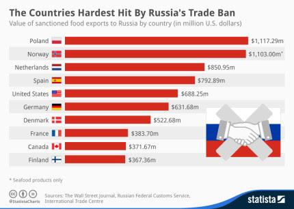 Russia-trade-ban