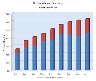 REO Prevalence, San Diego