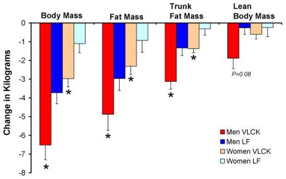 Change in kg per mass (body mass, fat mass, truck fat mass, lean body mass)
