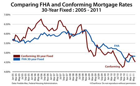 FHA vs Conforming Mortgage Rates 2005-2011