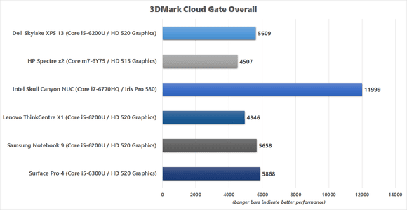 3DMark Cloud Gate Overall