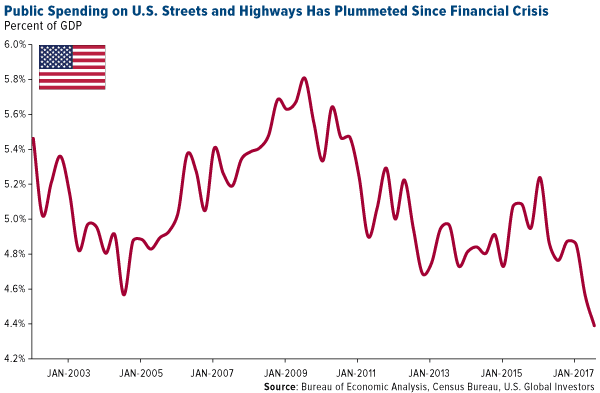 Public Spending on U.S. Streets and Highways Has Plummeted Since Financial Crisis