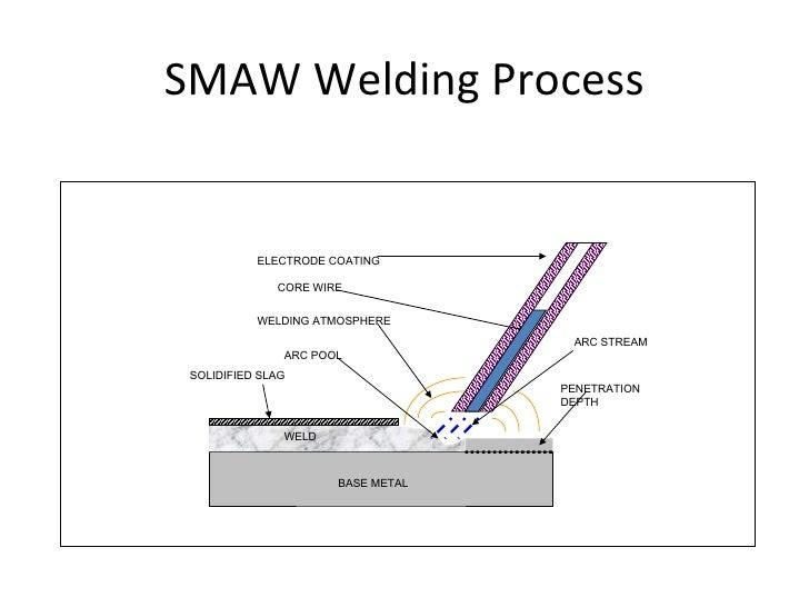 CWI Course Module 3 - Part 12 - Submerged Arc Welding Process welding process slideshare