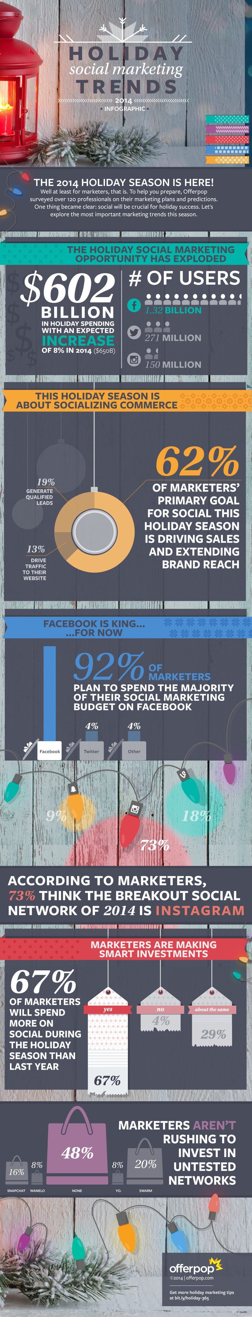 Holiday Social Marketing Trends 2014 - #Infographic