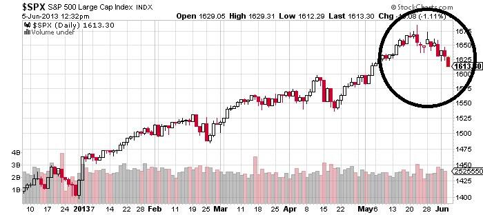 http://media.zenfs.com/en_us/sbs/sbc/Business2Community/spx-s-and-plarge-cap-index-chart1.jpg