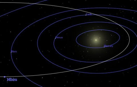 L'orbita di Nibiru