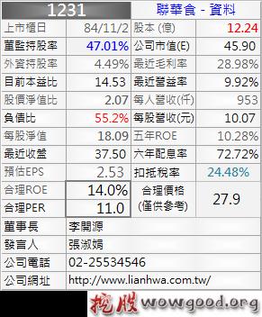 1231_聯華食_資料_1012Q