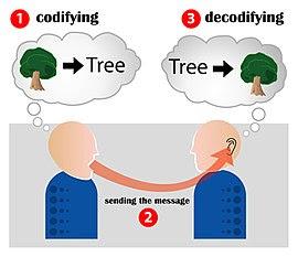 संचार कोड योजना