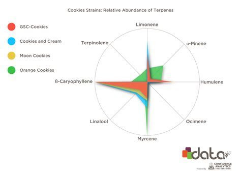 Terpenes Found in the 'Cookies' Cannabis Strain Family
