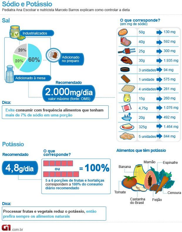Bem Estar - Infográfico do sal e potássio (Foto: Arte/G1)