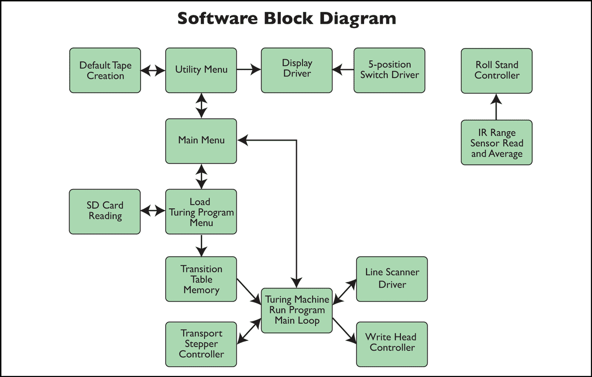 Diagram Circuit Block Diagram Software Full Version Hd Quality Diagram Software Diagramdietzf Heartzclub It