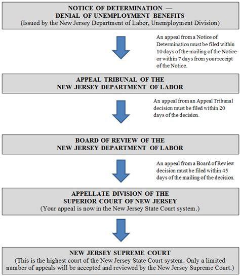lsnjlaw  overview   unemployment appeals process