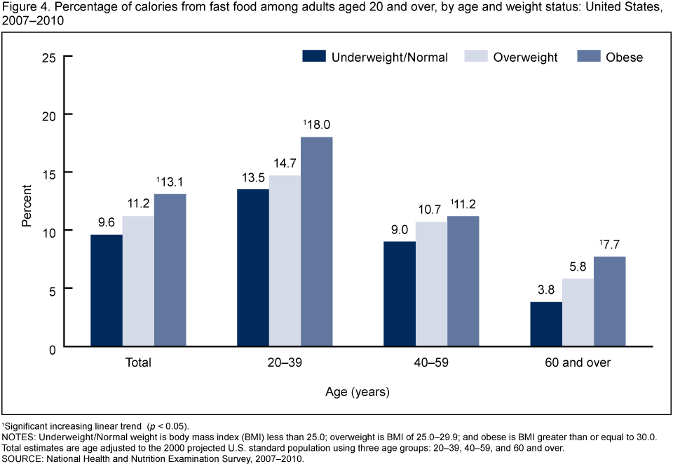 does body fat percentage increase with age