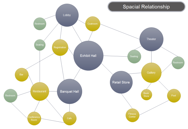 bubble diagram spacial relationship