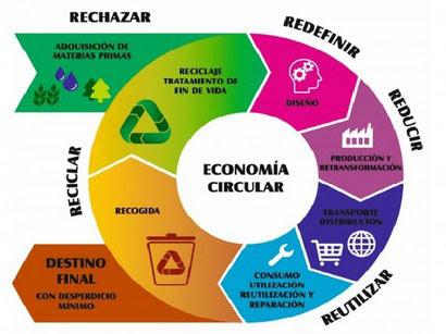 Princípios da Economia Circular