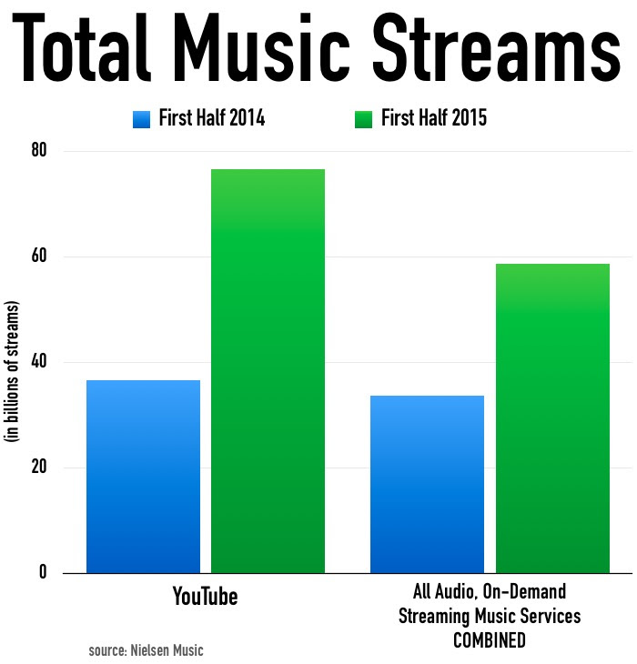Total_Music_Streams_H12015