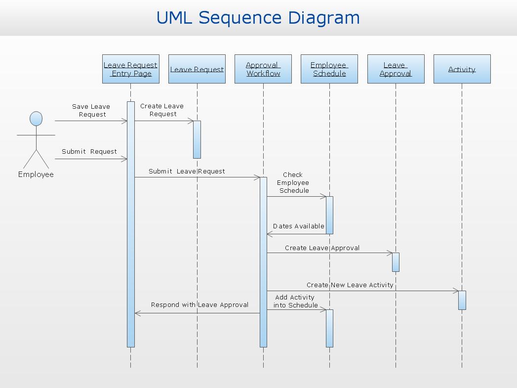 UML Solution | ConceptDraw.com