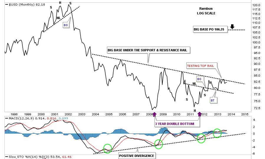 Rambus-us-dollar-index-3
