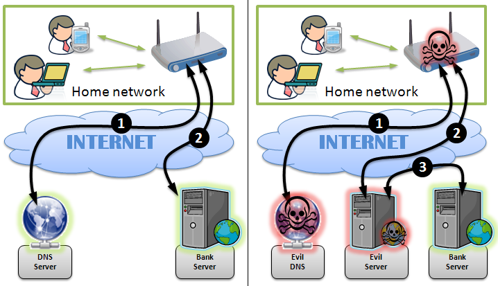 home routers hacking on large scale
