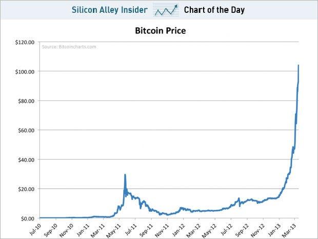 bitcoin news latest india