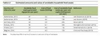 costi spreco alimentare in EU