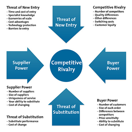 Porter's Five Forces - Strategy Skills Training From