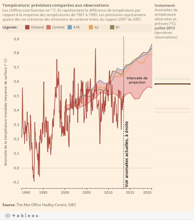 Température: prévisions comparées aux observationsLes chiffres sont fournies en ° C. Ils représentent la différence de température par rapport à la moyenne des températures de 1961 à 1990. Les prévisions représentent quatre des six scénarios des émission