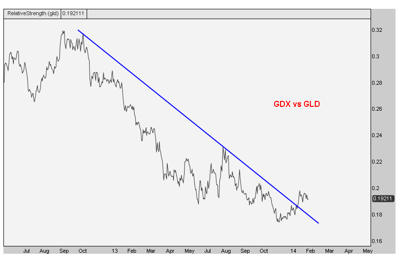 2-6-14 gdx gld ratio