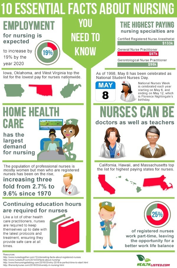 10 Essential Facts About Nursing