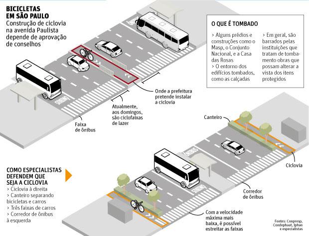 http://www1.folha.uol.com.br/cotidiano/2014/09/1510047-criacao-de-ciclovia-na-av-paulista-exige-aval-do-patrimonio-historico.shtml