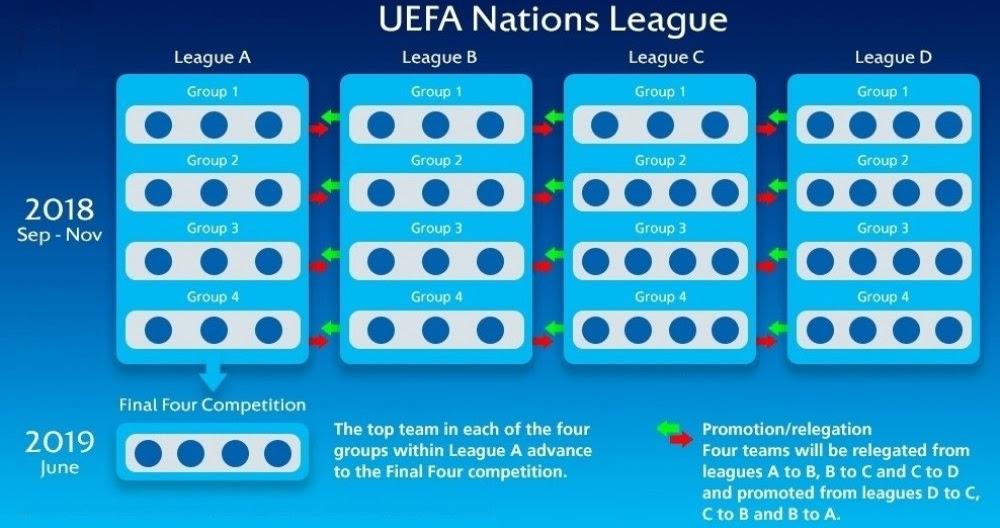 UEFA National League draws out, offers alternative Euro ...