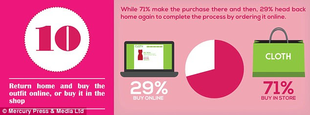 Most, two thirds, will complete a purchase in store but 29 per cent will ho home to complete it online