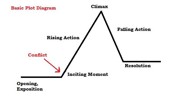 Plot Diagram - EnGLISH 9