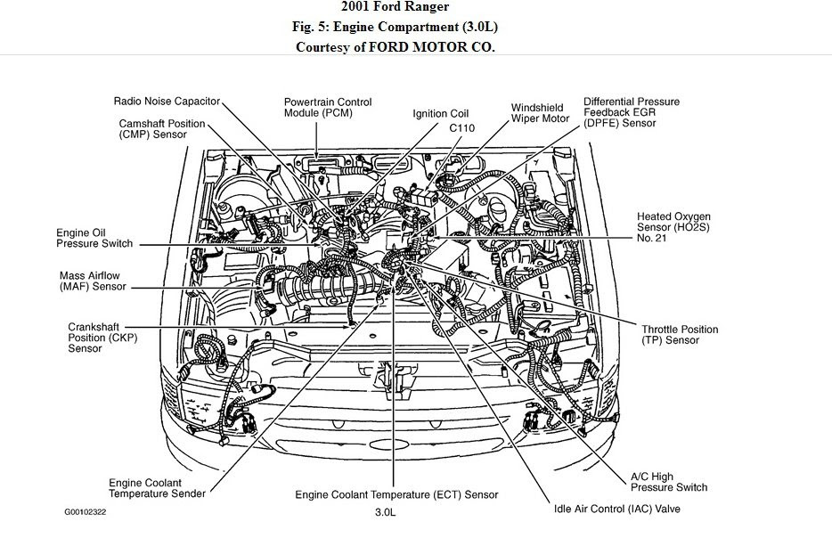 2001 Ford 2 3l Engine Diagram Wiring Diagram System Self Image A Self Image A Ediliadesign It