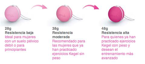 ejercitadores pelvicos, bolas chinas, intimina, blog soloyo, parafarmaciadescuento.es