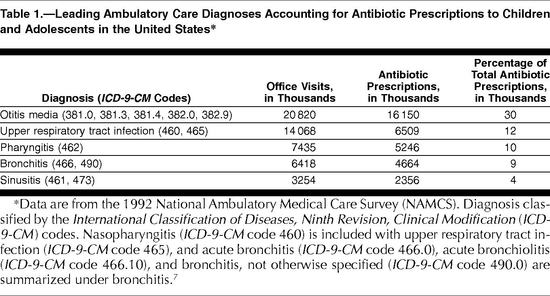 Antibiotic Prescribing for Children With Colds, Upper ...