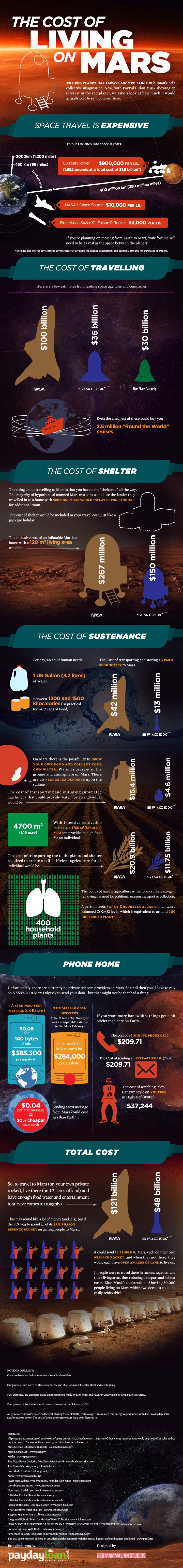 Infographic: The Cost of Living On Mars #infographic