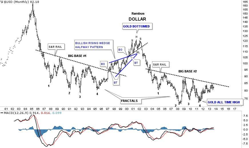 Rambus-us-dollar-index-long-term-1980-2013