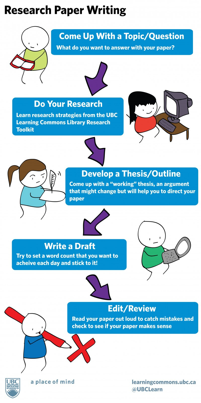 how to write research papers in college