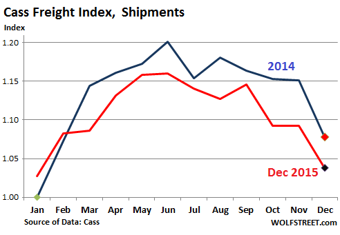 US-Cass-freight-index-2015-12-shipments