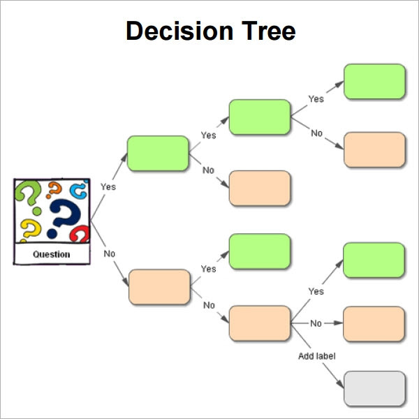 decision tree template free