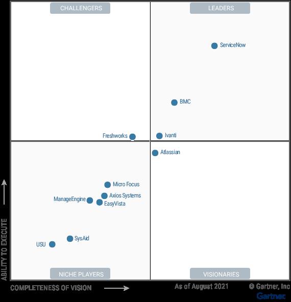 Magic Quadrant for IT Service Management Tools 30 Aug 2021