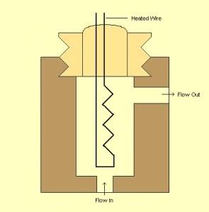 Thermal conductivity detectors