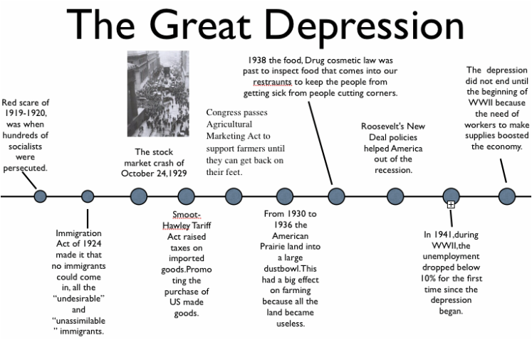 Great Depression Timeline , What is an American Dream? An...