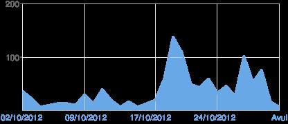 Gràfic de visualitzacions de pàgina de Blogger